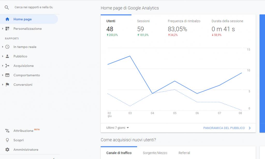 Elenco dell'URL del sito più visitato google analytics